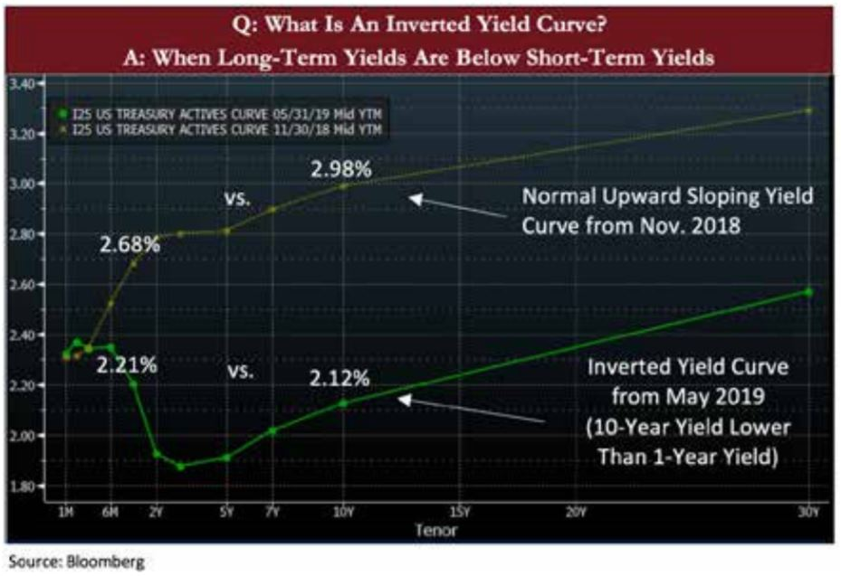 What Is An Inverted Yield Curve Graph | Naples Global Advisors, SEC Registered Investment Advisor