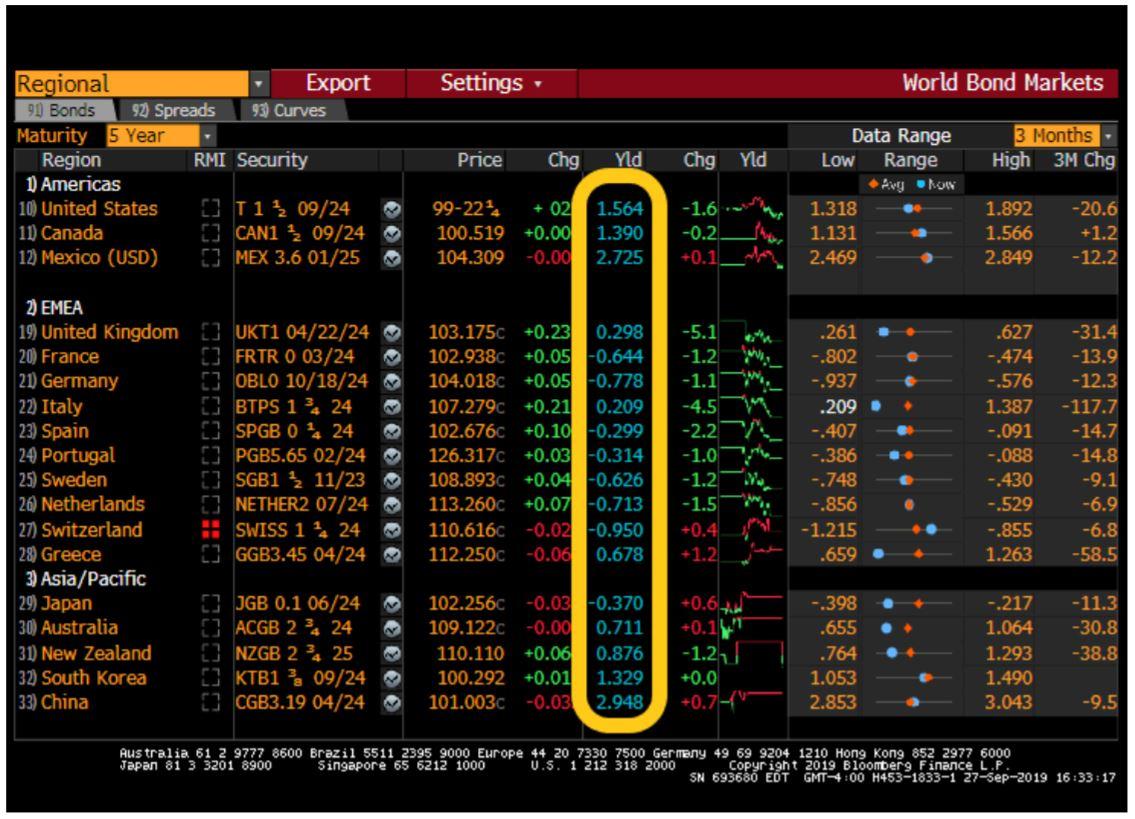Work Bond Markets Chart | Naples Global Advisors, SEC Registered Investment Advisor