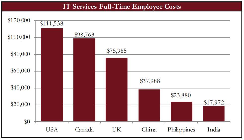 IT Services Full-Time Employee Costs Graph | Naples Global Advisors, SEC Registered Investment Advisor
